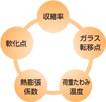 製品設計ガイドライン:イメージ